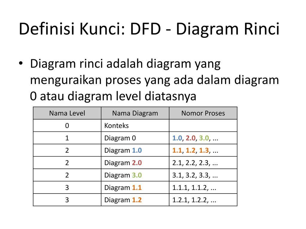 Data flow diagram dan data dictionary ppt download 8 definisi kunci dfd diagram rinci ccuart Images