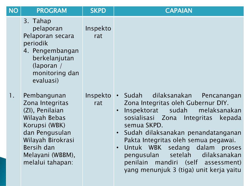 Contoh Laporan Monitoring Dan Evaluasi Pembangunan Barisan Contoh