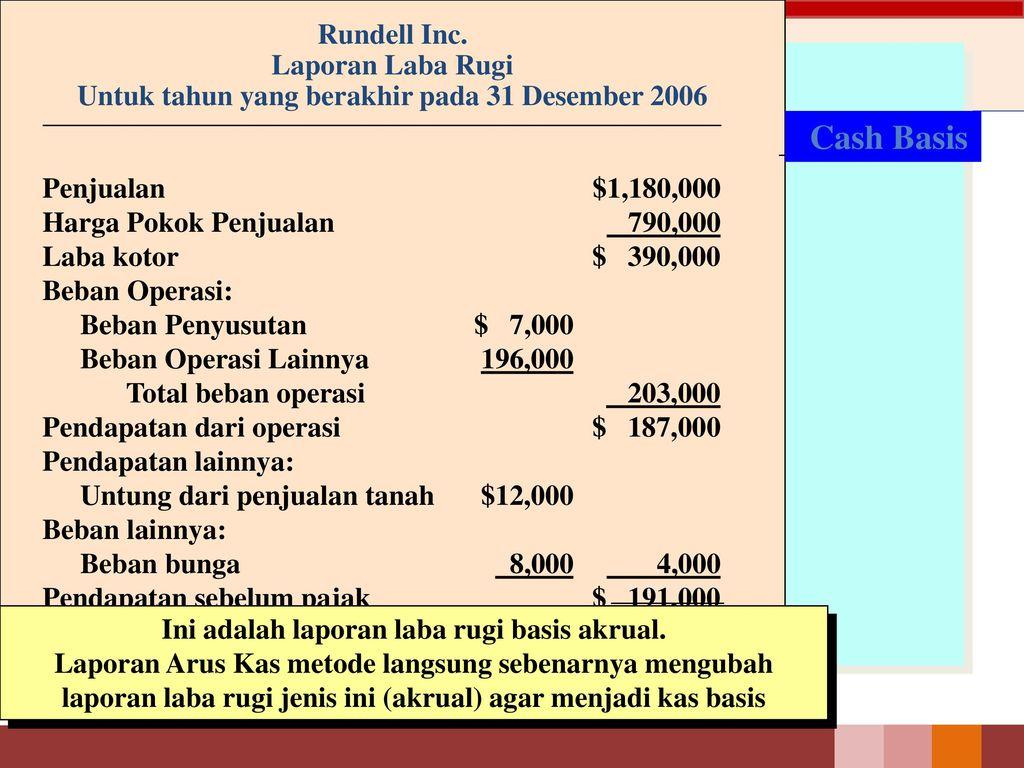 contoh laporan laba rugi cash basis