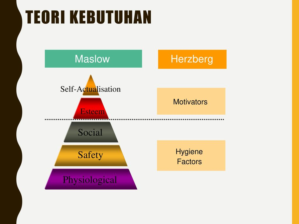 contrast maslow herzberg Compare and contrast of abraham maslow and frederick herzberg theory theories of motivation ask any person who is successful in whatever he or she is doing what motivates him/her, and very likely the answer will be goals.