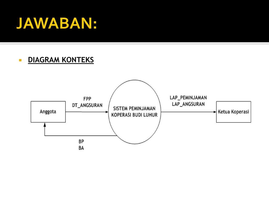 Tpsi 3 sks data flow diagram ppt download 12 jawaban diagram konteks ccuart Gallery