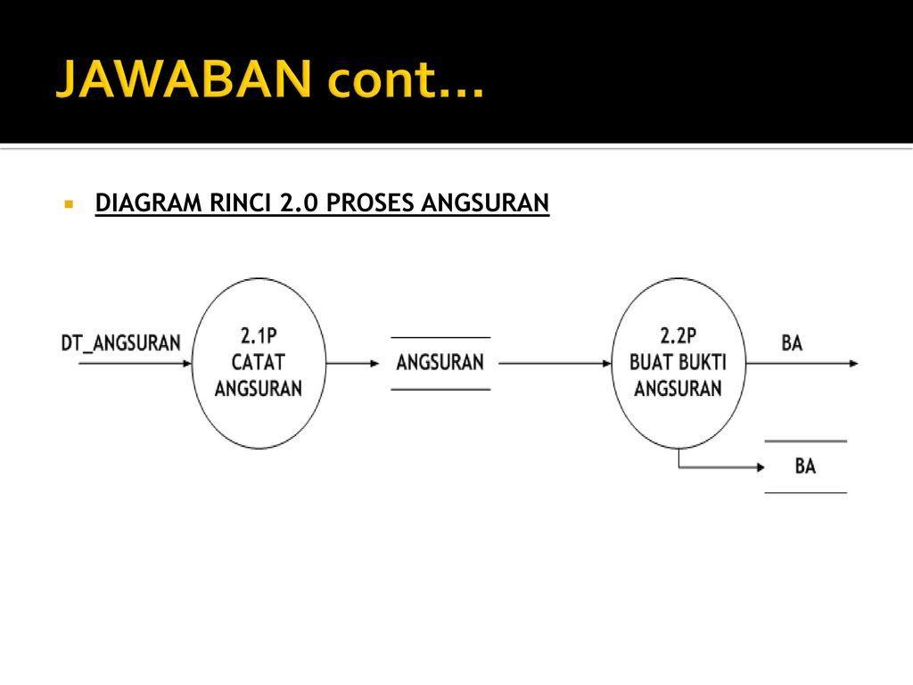 Tpsi 3 sks data flow diagram ppt download diagram rinci 20 proses angsuran ccuart Gallery