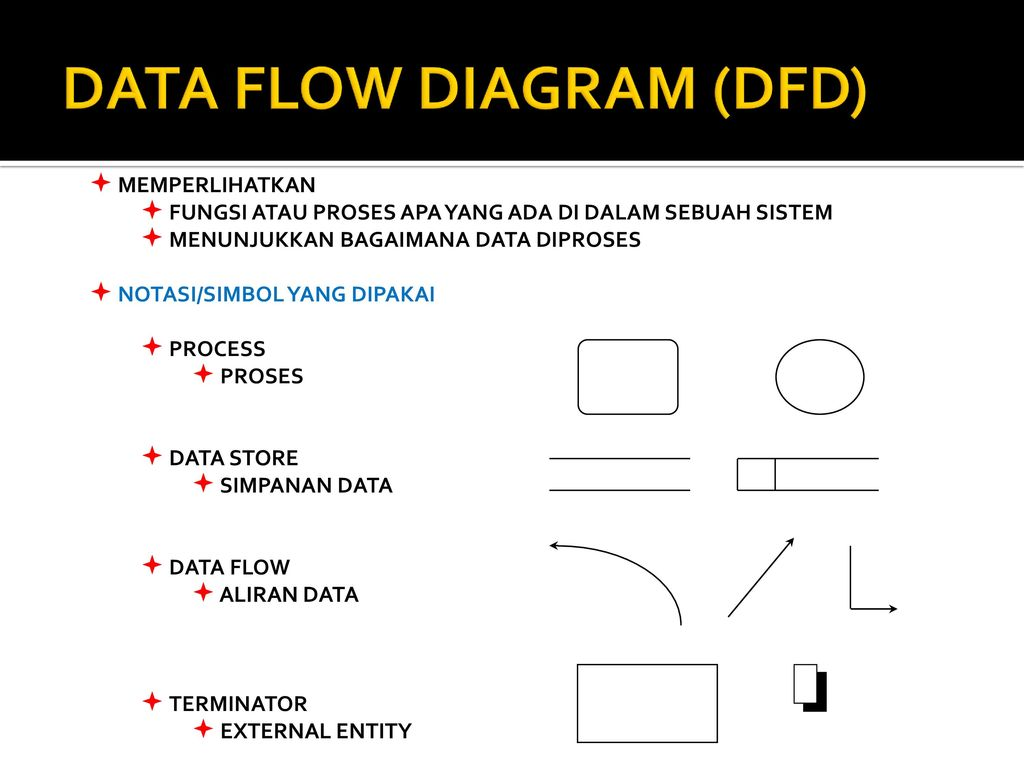 Tpsi 3 sks data flow diagram ppt download data flow diagram dfd ccuart Gallery