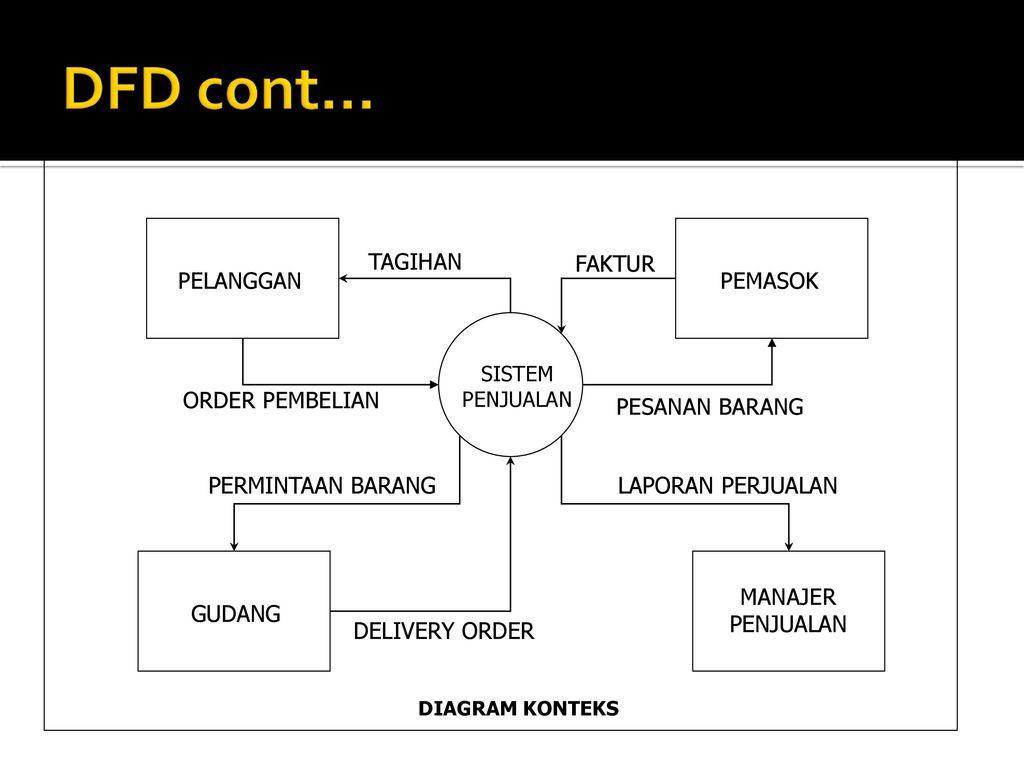 Tpsi 3 sks data flow diagram ppt download diagram konteks dfd cont tagihan faktur pelanggan pemasok order pembelian ccuart Images
