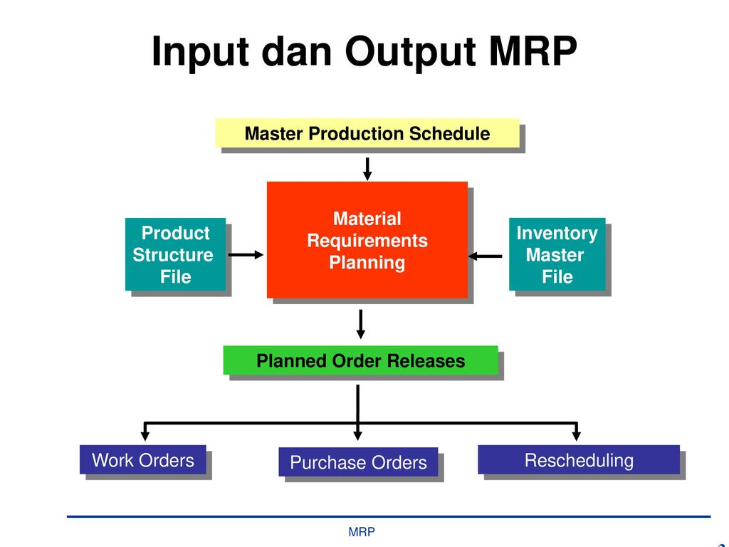 """master production Chapter 1 master scheduling overview  the literature is """"master production schedule,"""" the use of which we will restrict to refer to the row on the master  master scheduling is primarily a decision-making process, performed by an individual called the master scheduler."""