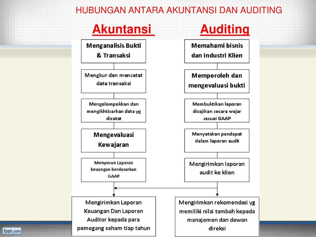 Audit Laporan Keuangan Ppt Download
