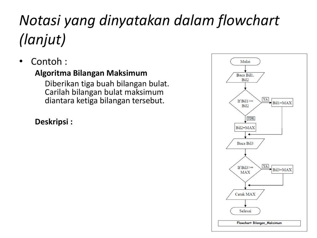 Algoritma dan pemrograman 1 ppt download 73 notasi ccuart Choice Image