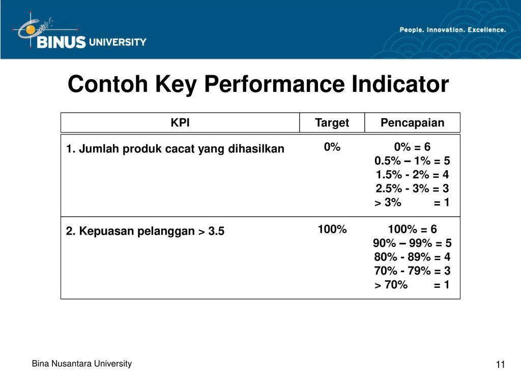 "?key performance indicators essay Performance indicator essay sample the whole doc is available only for registered users open doc  they hesitated that they applied the performance indicator technology to their top-line products-the pro v1-or any other competitive products  the company used a ""cell"" approach to divide the key markets into geographic segments rather."