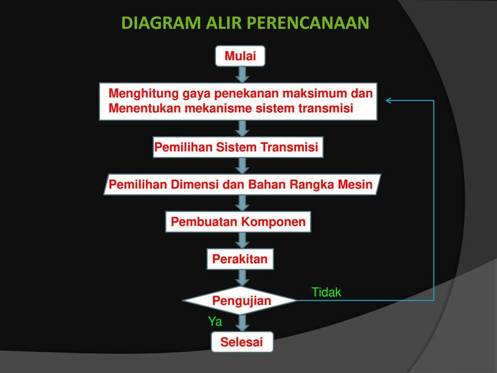 Perancangan ulang mesin bending test universitas pasundan bandung diagram alir perencanaan ccuart Images