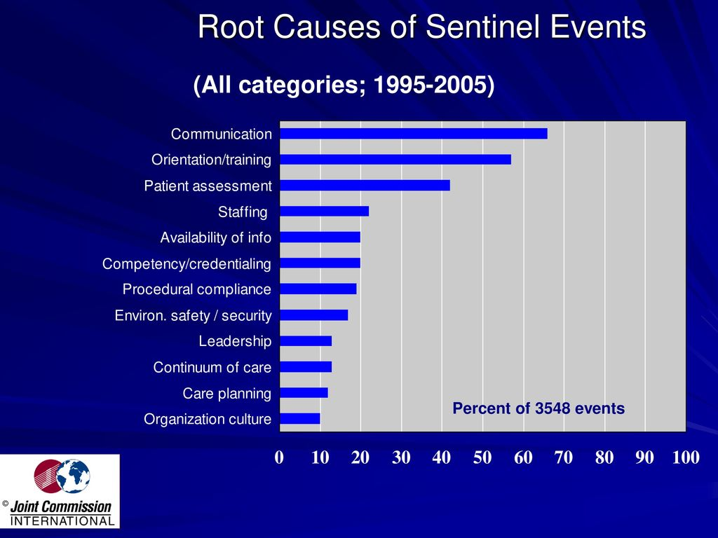 sentinel event analysis Adverse events, including sentinel events, require comprehensive review to improve patient safety and reduce healthcare errors root cause analysis (rca) provides an evidence-based structure for.