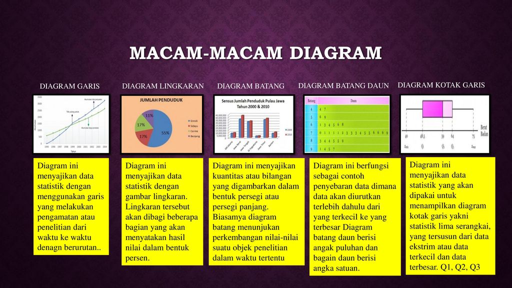 Media pembelajaran visual ppt download macam macam diagram diagram garis diagram lingkaran diagram batang diagram batang daun ccuart Image collections