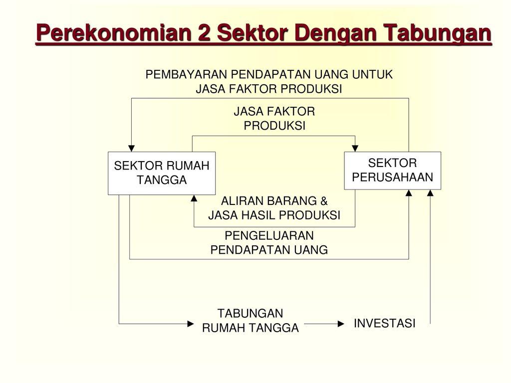 Keseimbangan Ekonomi 2 Sektor Ppt Download