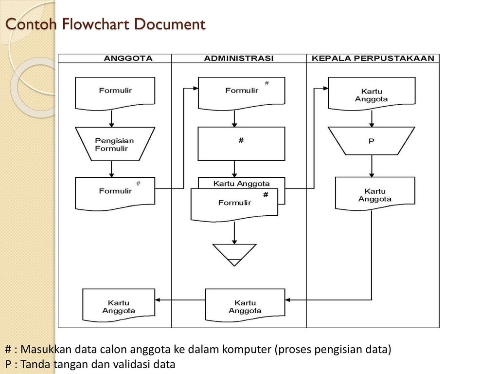 Flowchart System Flowchart Document Ppt Download