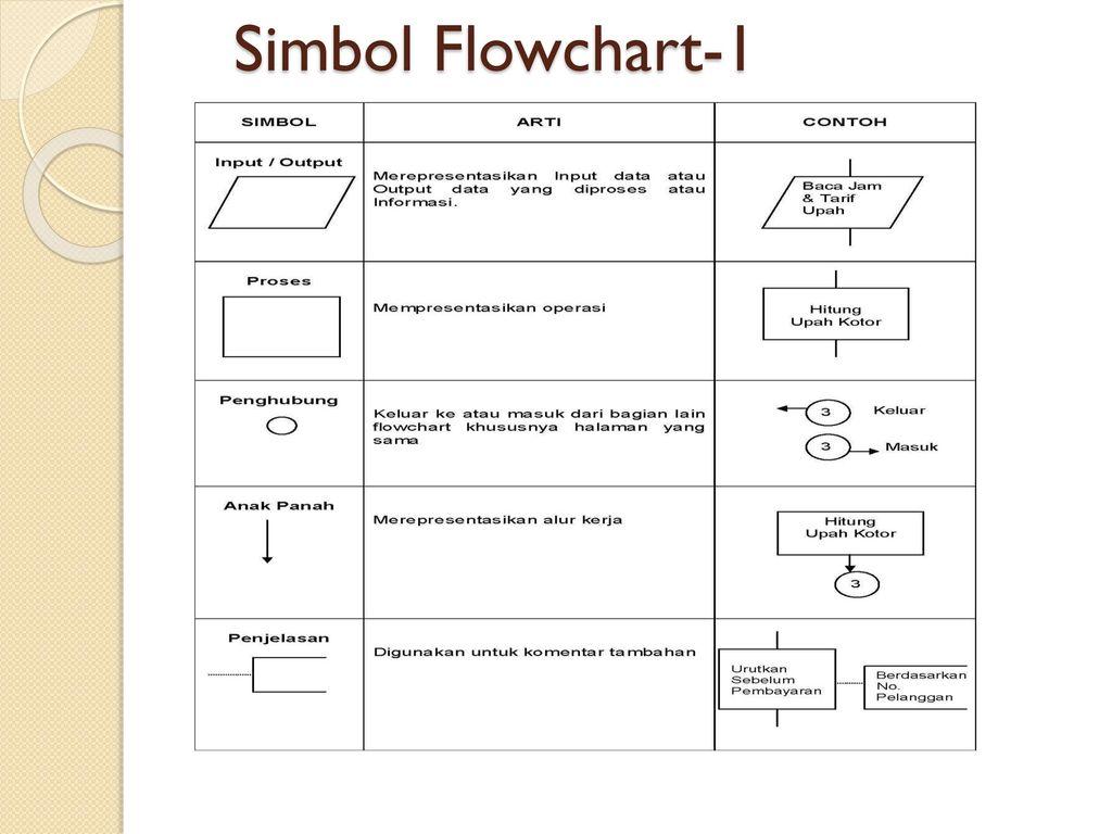 Flowchart System Document Ppt Download Tambahan Bubble 4 Simbol 1