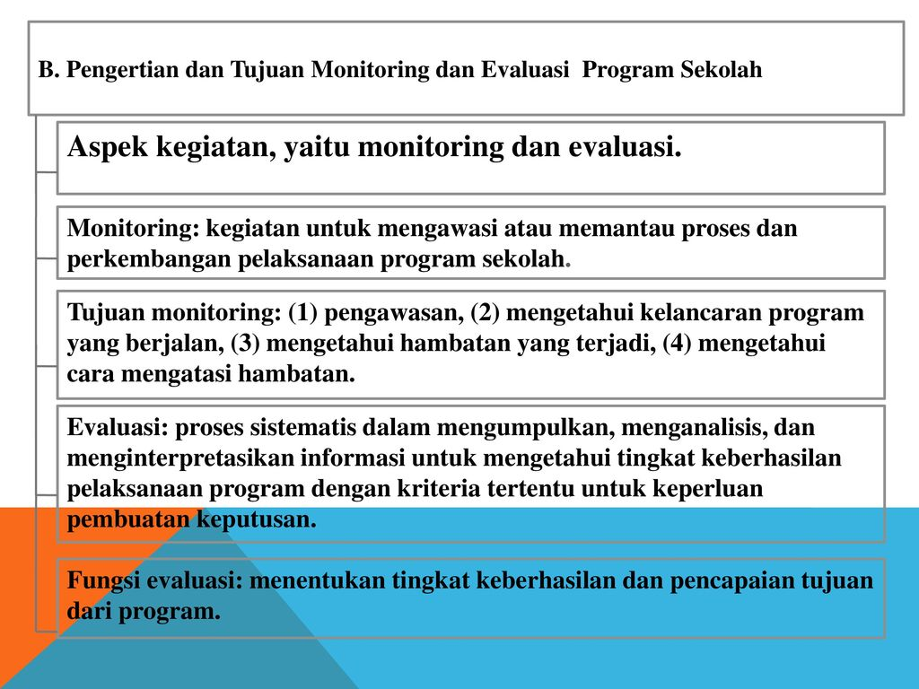 Monitoring Dan Evaluasi Monev Program Sekolah Ppt Download