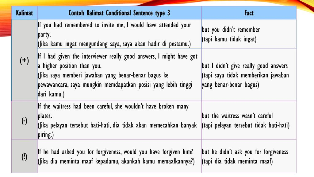 Conditional Sentence Agung P Wibowo S S M Hum Ppt Download