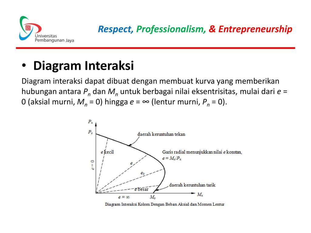 Kombinasi gaya tekan dan lentur ppt download diagram interaksi ccuart Choice Image