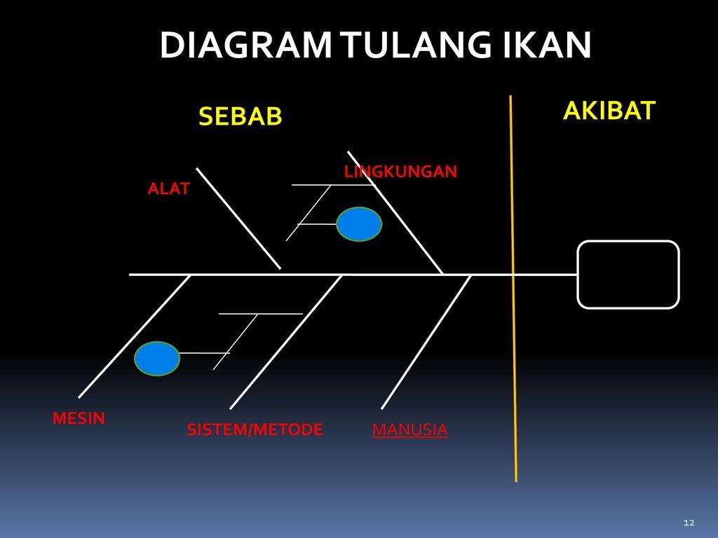 Konvensi gugus kendali mutu ppt download 12 diagram tulang ikan akibat sebab lingkungan alat mesin sistemmetode ccuart Gallery