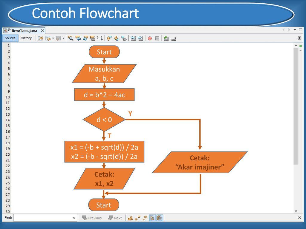 Penulisan Algoritma Dan Flowchart Ppt Download