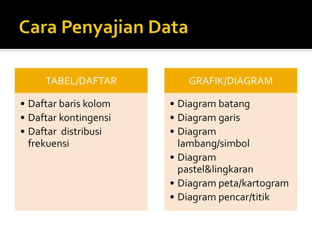 Statistika kuliah 02 penyajian data ppt download 2 cara penyajian ccuart Gallery