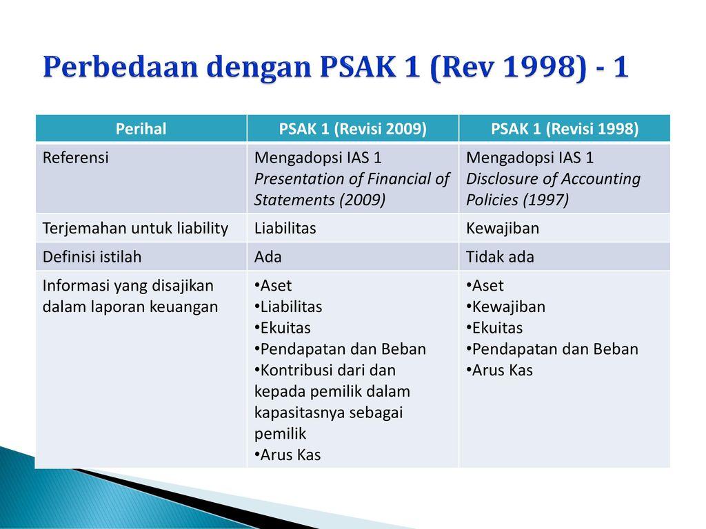 Psak 1 Penyajian Laporan Keuangan Dan Pelaporan Keuangan Ppt Download