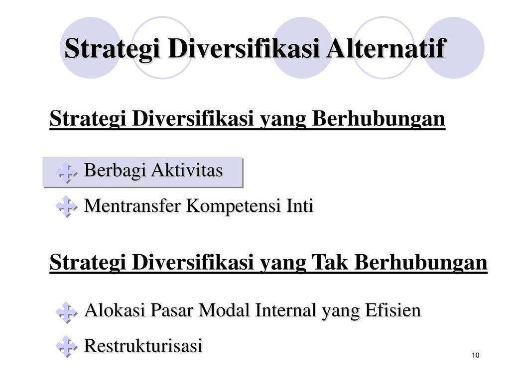 diversifikasi adalah strategi investasi untuk quizlet