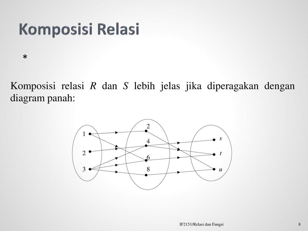 Matriks relasi dan fungsi ppt download 8 komposisi relasi if2151relasi dan fungsi ccuart Images