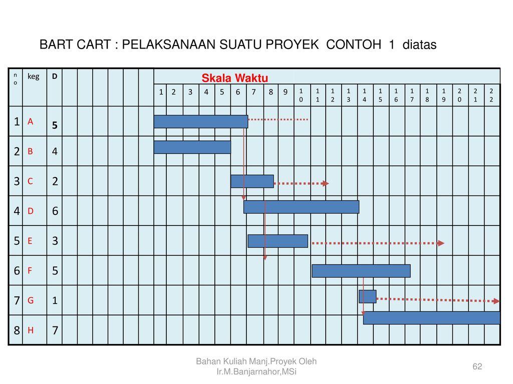 Manajemen proyek project management ppt download 62 bahan ccuart Image collections