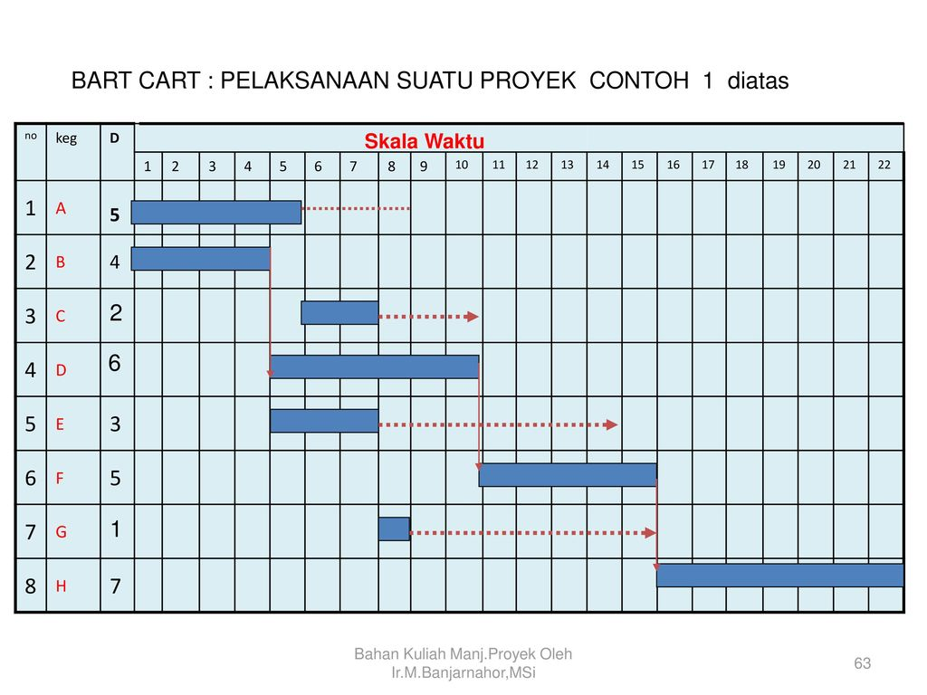 Manajemen proyek project management ppt download 63 bahan ccuart Gallery