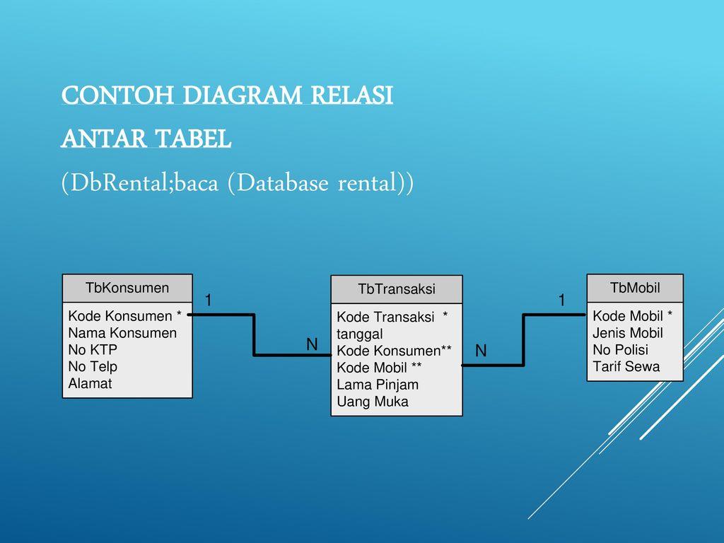 Relasi universitas telkom disusun oleh ppt download 4 contoh diagram relasi antar tabel dbrentalbaca database rental ccuart Image collections