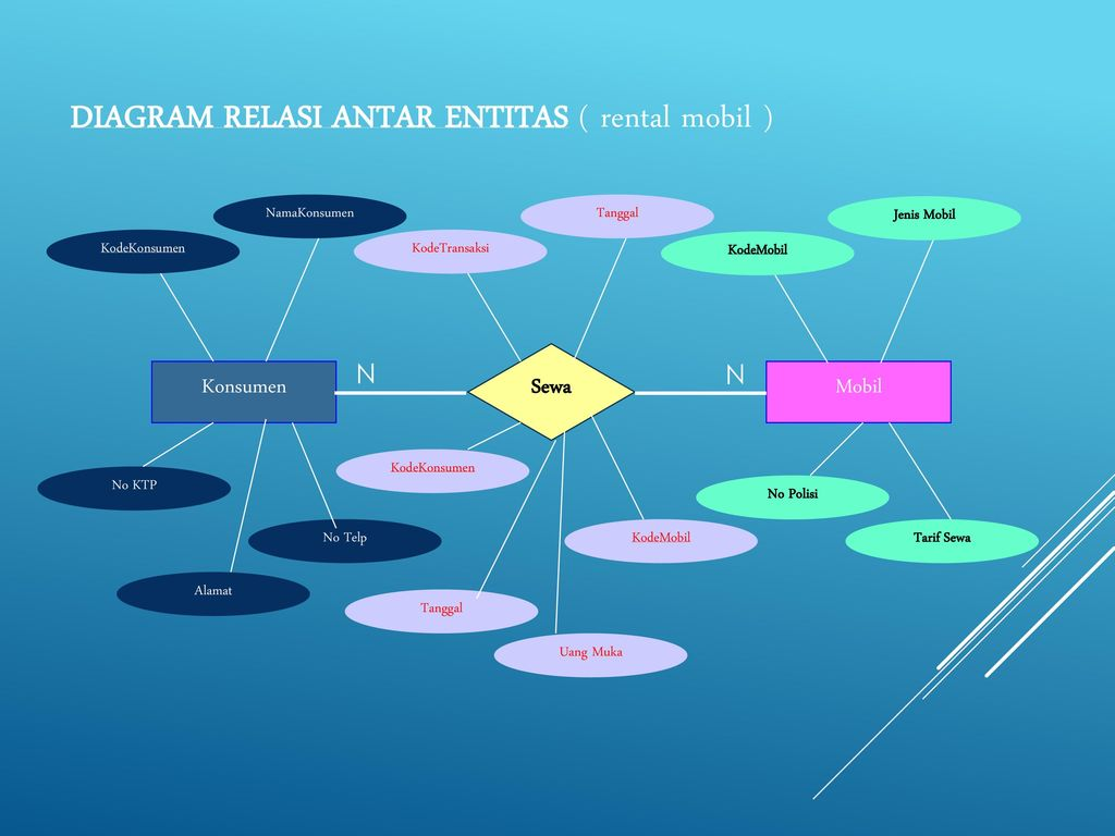 Relasi universitas telkom disusun oleh ppt download diagram relasi antar entitas rental mobil ccuart Choice Image
