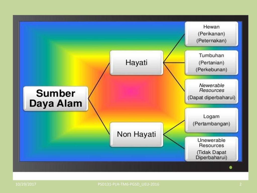 Sumber Daya Alam Energi Alternatif Ppt Download
