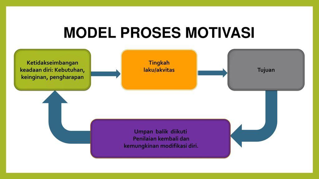 Motivasi dan etos kerja ppt download 5 model proses motivasi ketidakseimbangan ccuart Choice Image