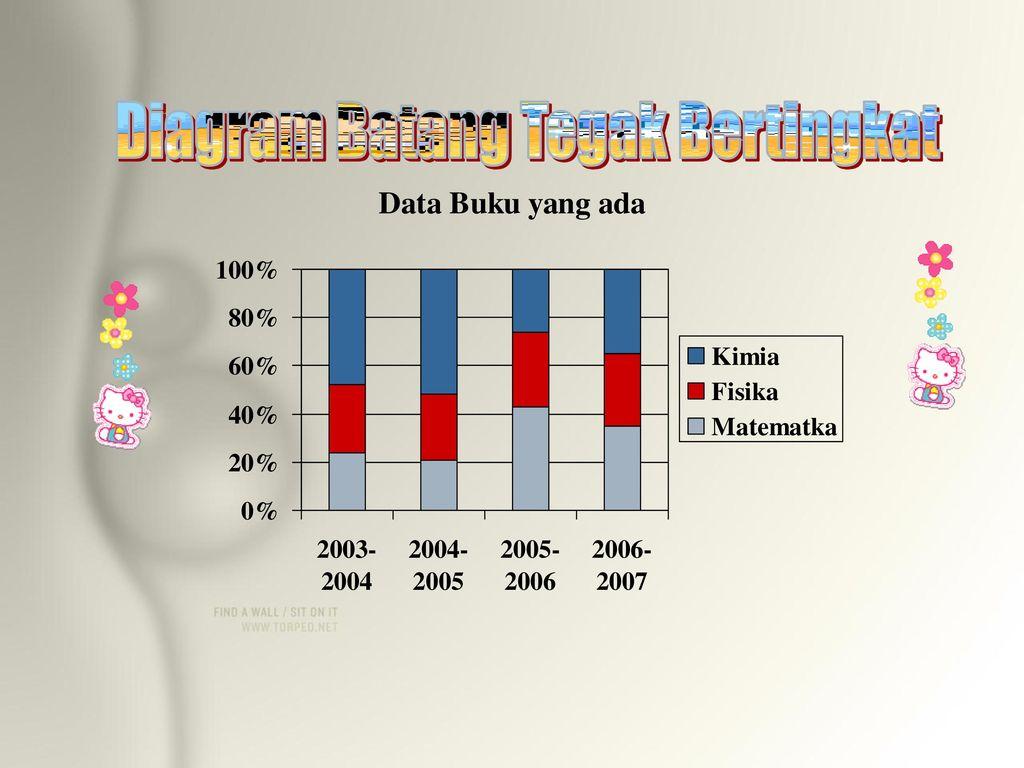 Penyajian data 1 dengan tabel 2 dengan diagram ppt download 24 diagram batang tegak bertingkat ccuart Images