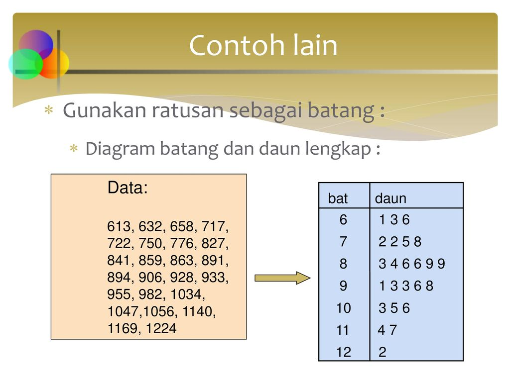 Chapter 2 representasi data grafik ppt download 32 contoh lain gunakan ratusan sebagai batang diagram batang dan daun ccuart Image collections