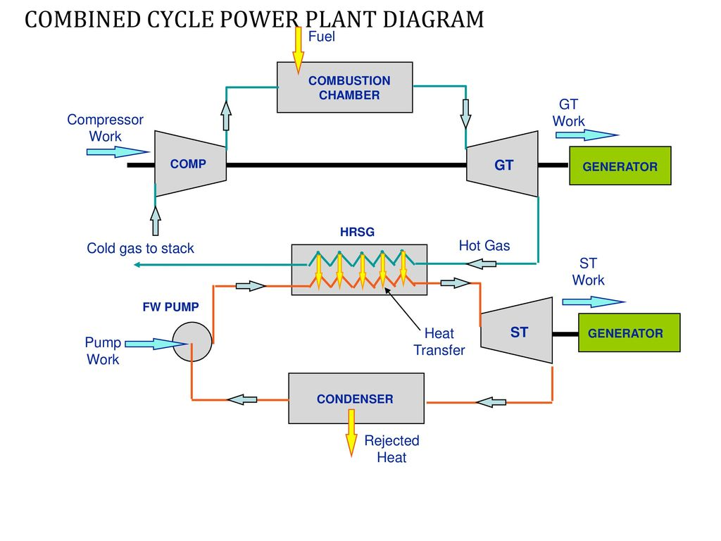 Power Plant Ppt Download Gas Diagram Combined Cycle