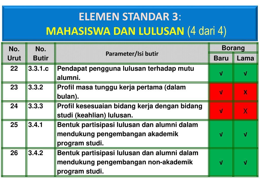 Persamaan Dan Perbedaan Isi Borang Program Studi Ppt Download