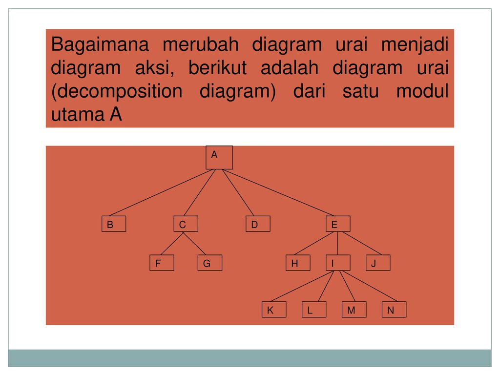 Diagram pada rsi ppt download bagaimana merubah diagram urai menjadi diagram aksi berikut adalah diagram urai decomposition diagram ccuart Images