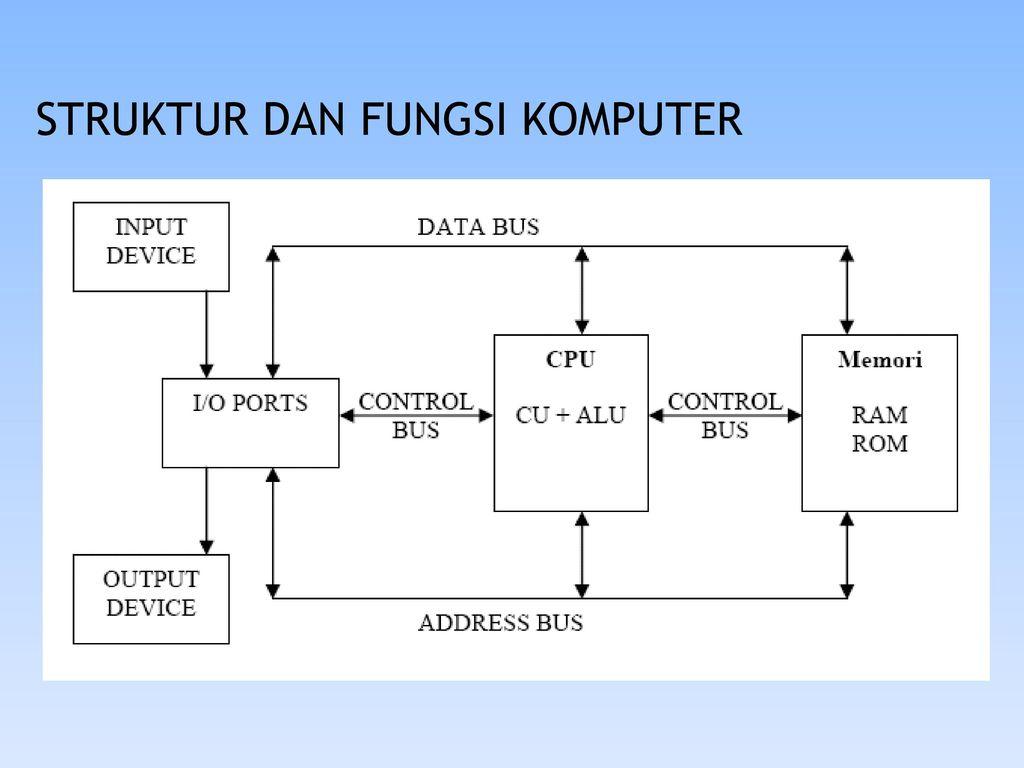 Teknik informatika dan komputer ppt download 5 struktur dan fungsi komputer ccuart Image collections