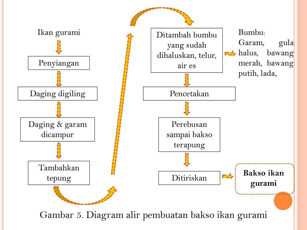 Kuliah tp ikan 12b pengolahan ikan air tawar ppt download diagram alir pembuatan bakso ikan gurami ccuart Gallery