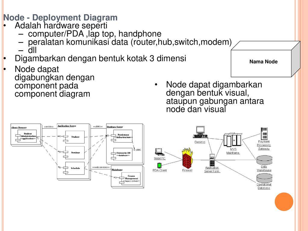 Komponen dan deployment diagram ppt download node deployment diagram adalah hardware seperti ccuart Choice Image
