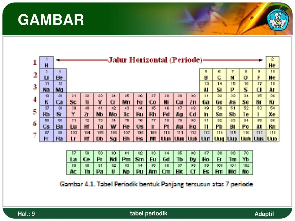 Tabel periodik untuk smk teknologi dan pertanian ppt download tabel periodik bentuk panjang 9 gambar hal 9 tabel periodik urtaz Choice Image