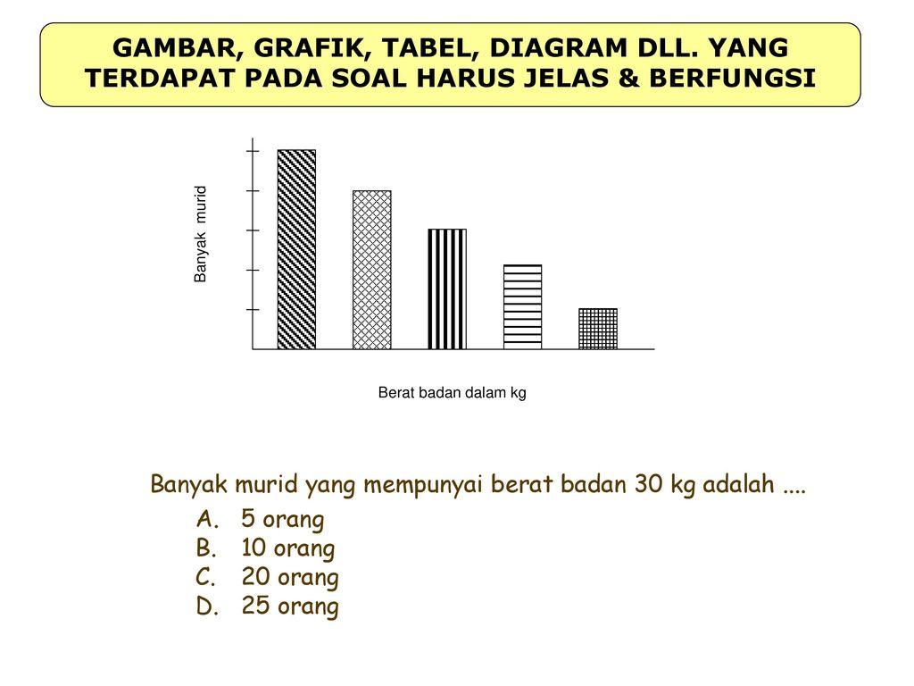 Pengembangan butir soal terstandar ppt download 26 gambar grafik tabel diagram dll ccuart Gallery