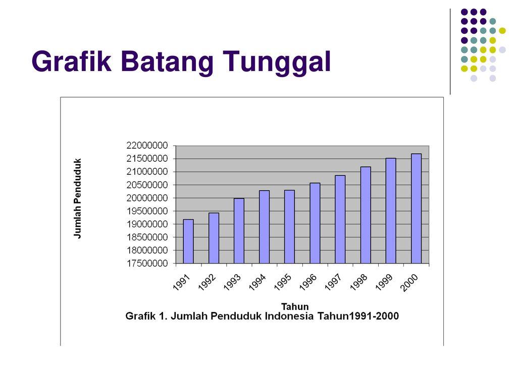 Pengumpulan dan pengolahan data ppt download 24 grafik batang tunggal ccuart Images