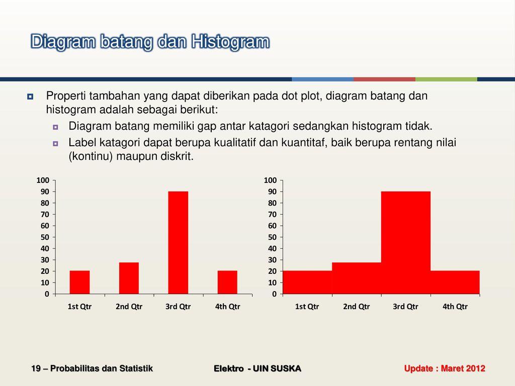 Probabilitas dan statistik ppt download diagram batang dan histogram ccuart Image collections