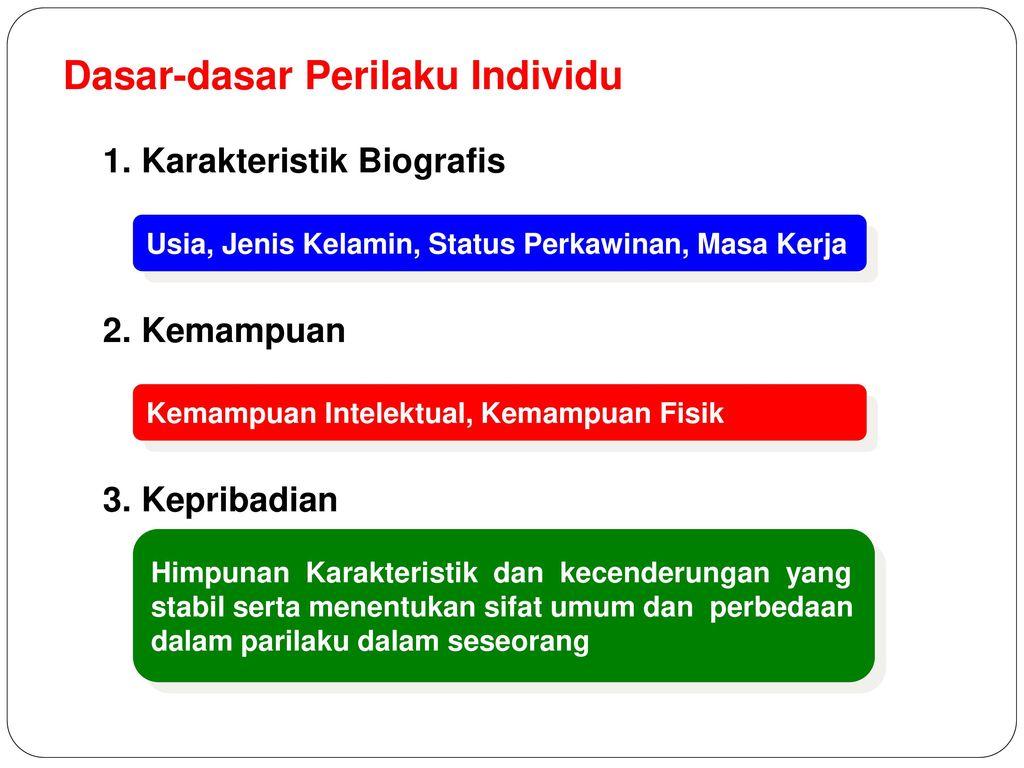 Perilaku Individu Dalam Organisasi Ppt Download
