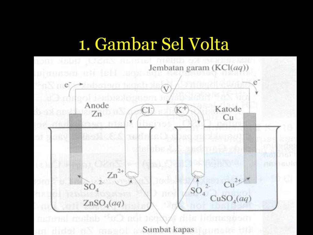 Sel Elektrokimia A Volta B Elektrolisis Ppt Download