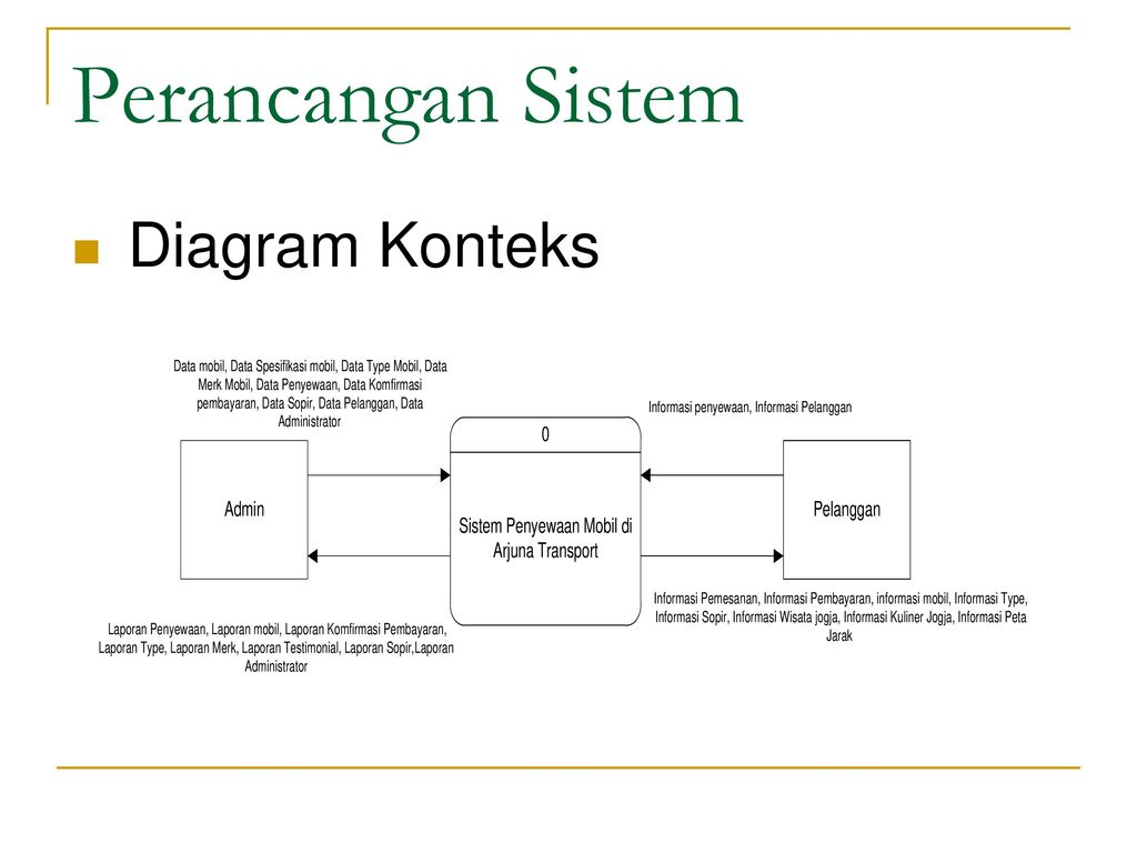 Sistem informasi penyewaan mobil di arjuna transport berbasis web 7 perancangan sistem diagram konteks ccuart Images