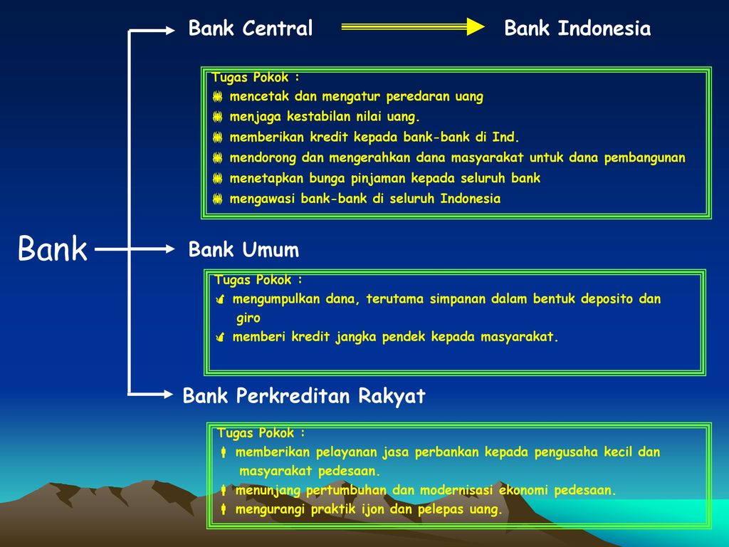 Bank Bank Central Bank Indonesia Bank Umum Bank Perkreditan Rakyat