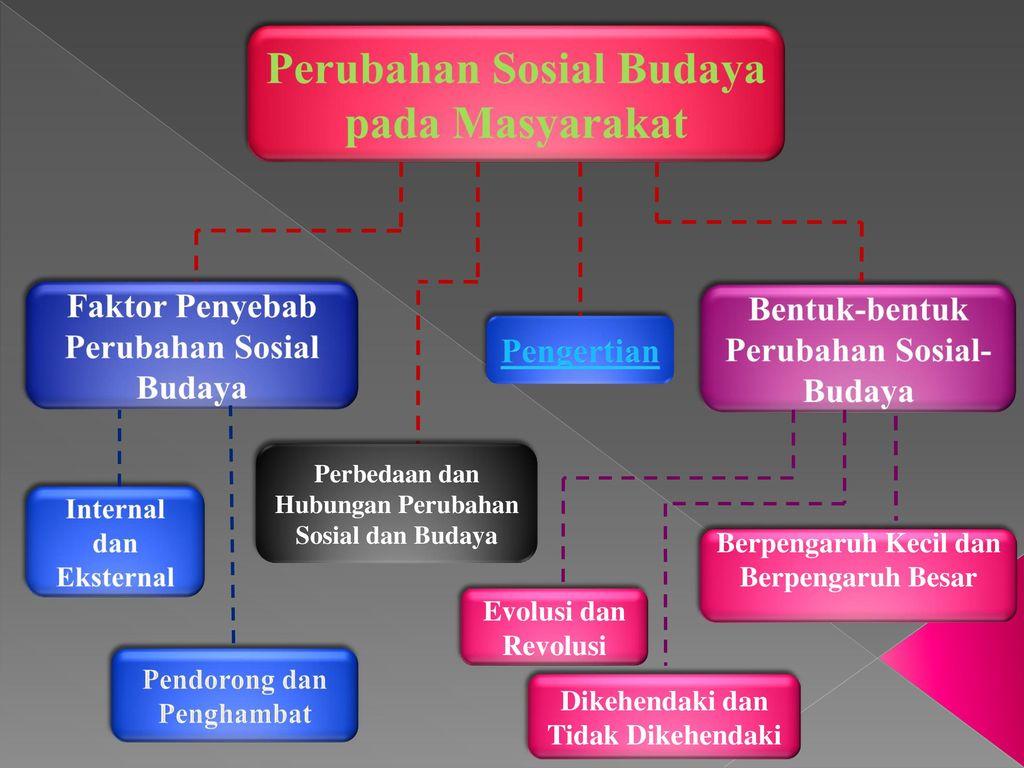 Bahan Ajar Perubahan Sosial Budaya Pada Masyarakat Ppt Download